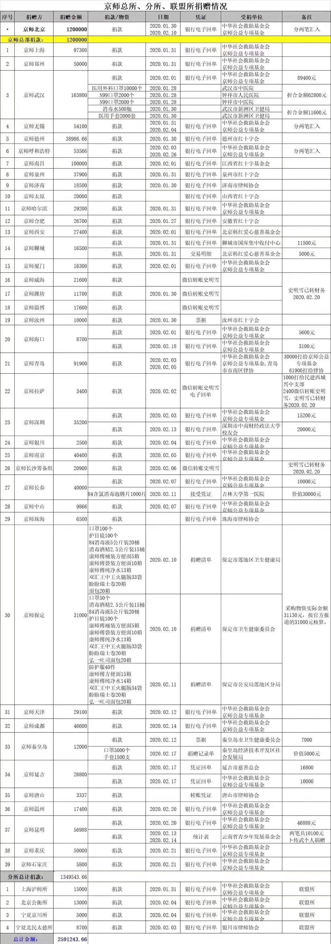 """爱心接力 共同战""""疫""""——京师昆明律所捐款人员名单"""